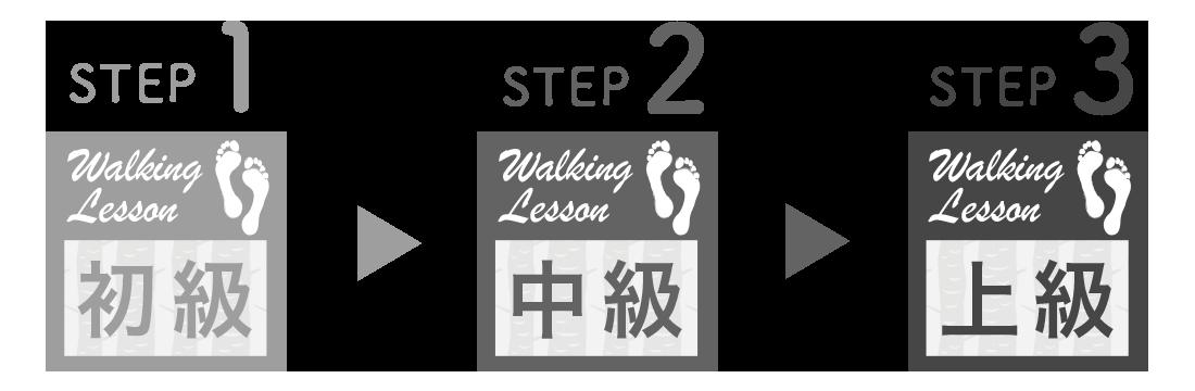 アプローズエンターテイメントのウォーキングレッスン トータルコースのステップ